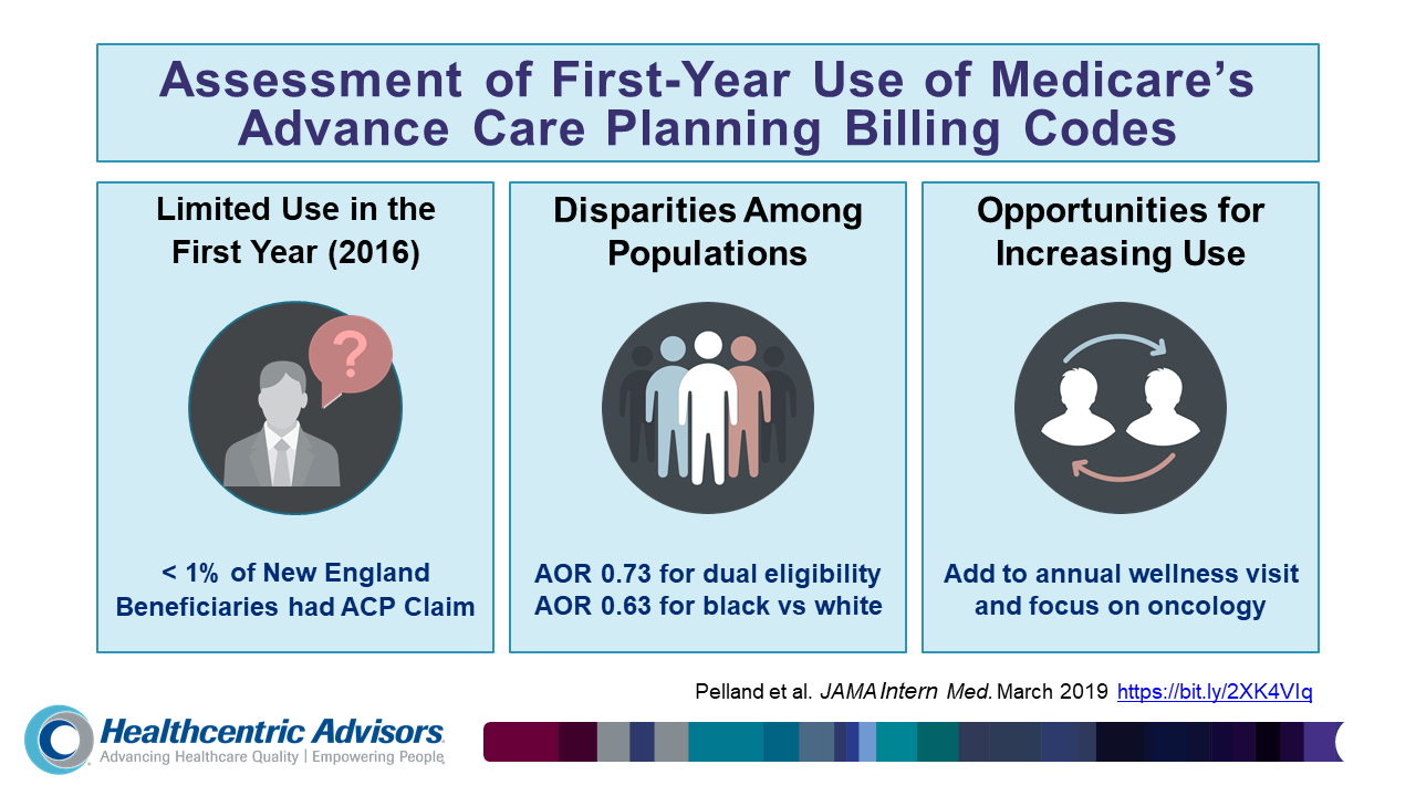 ACP Billing Codes