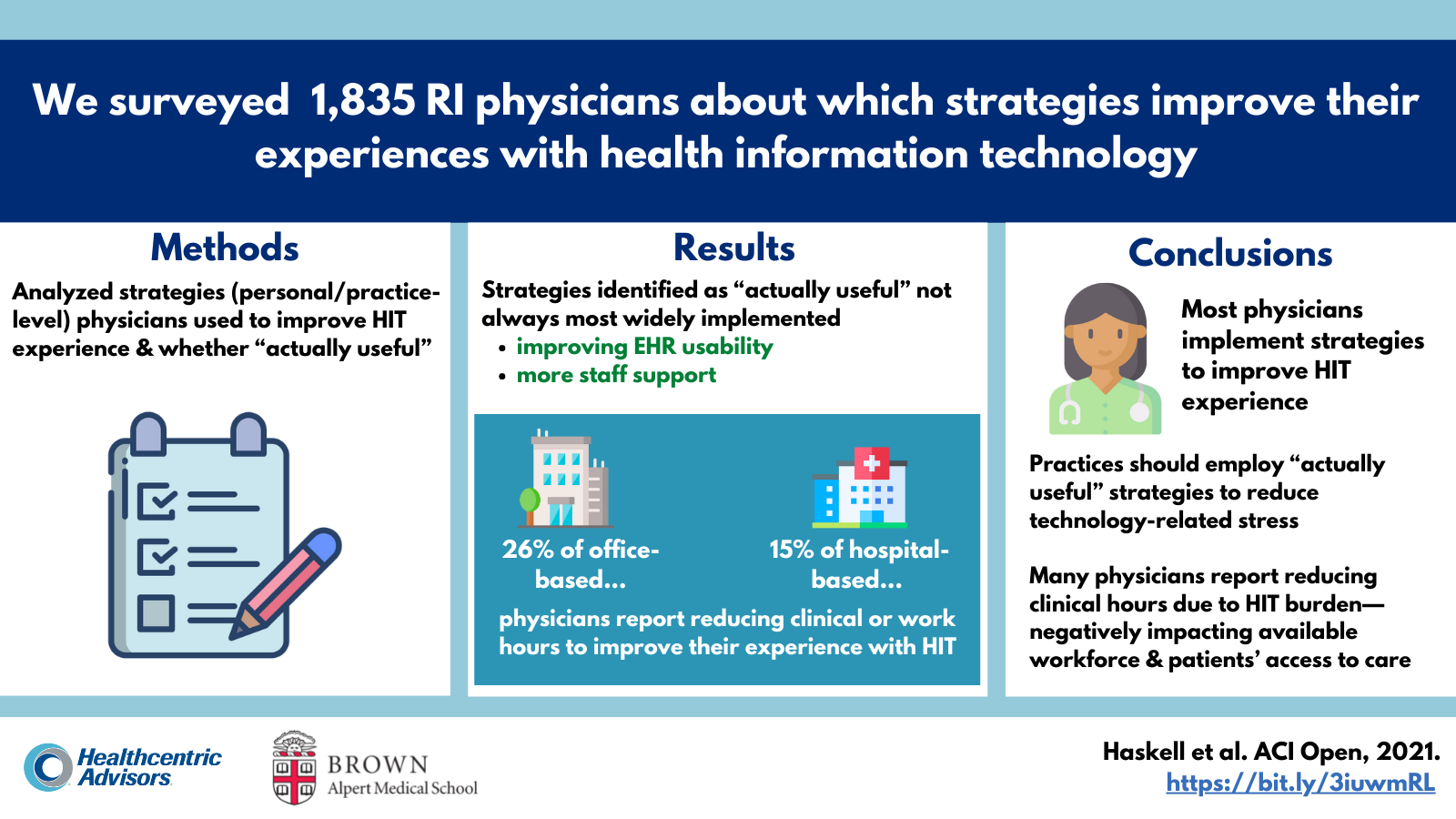 We surveyed 1,835 physicians about which strategies improve experiences with HIT